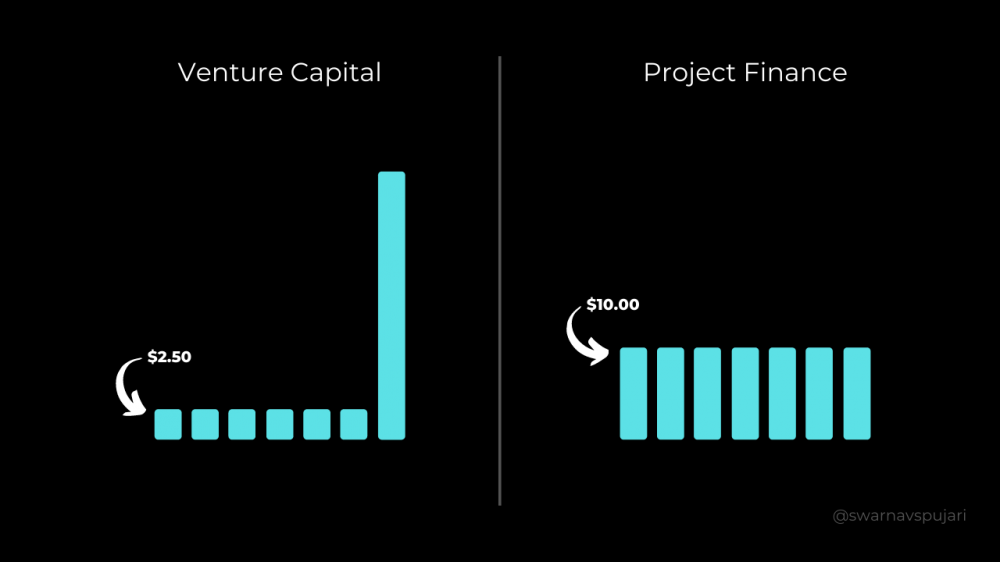 Is Venture Capital Or Project Finance The Key To Solving Climate Change?